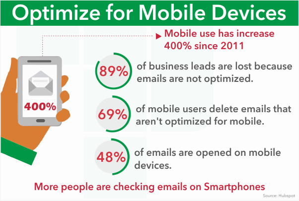 Mobile Optimized email marketing in Nigeria