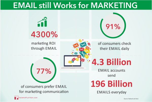 Visual Content Email Marketing in Nigeria TheInfoPlotter